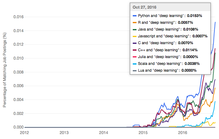 The Most Popular Language For Machine Learning and Data Science Is …